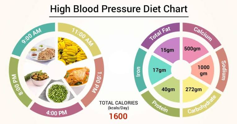 High Blood Pressure Diet Chart